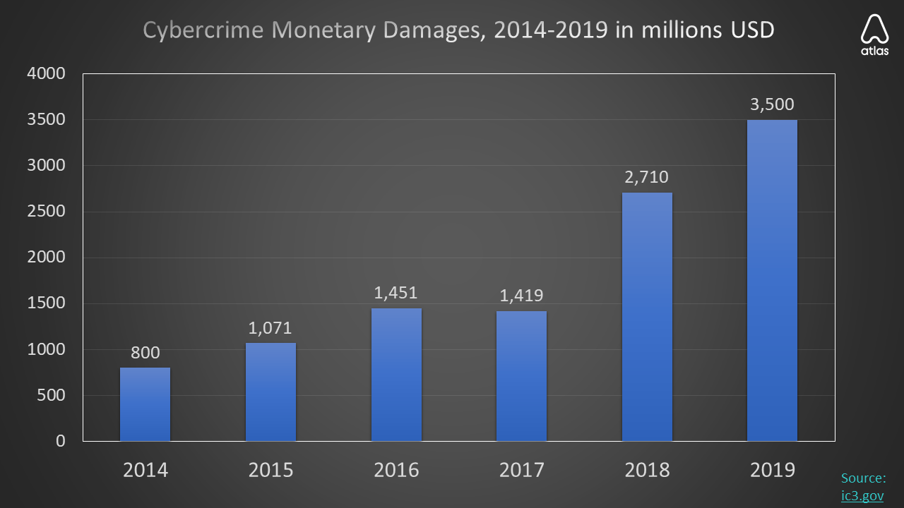 2014-2019 cybercrime damages