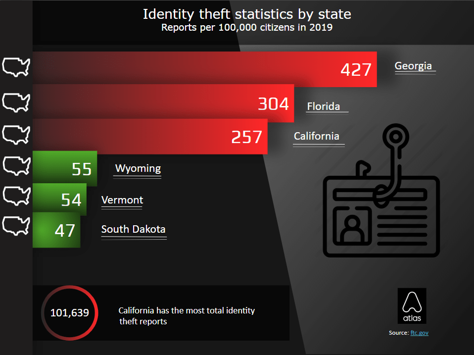 Results show that Wyoming, Vermont, and South Dakota have the lowest rate of identity theft reports per capita.