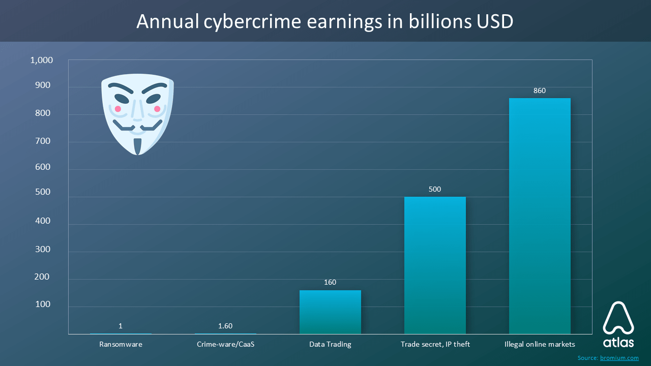 Cybercrime earning in billions USD