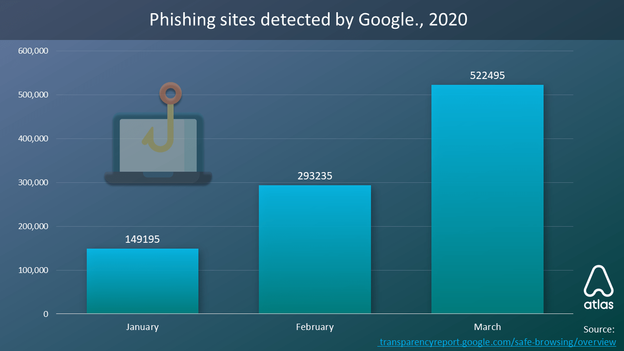 Detected Phishing sites