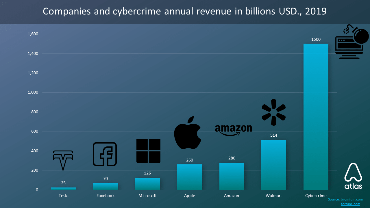 Companies and cybercrime annual revenue in billions USD
