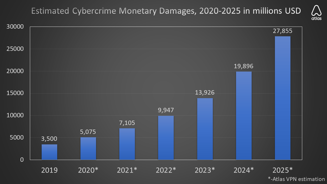 cybercrime damage estimations