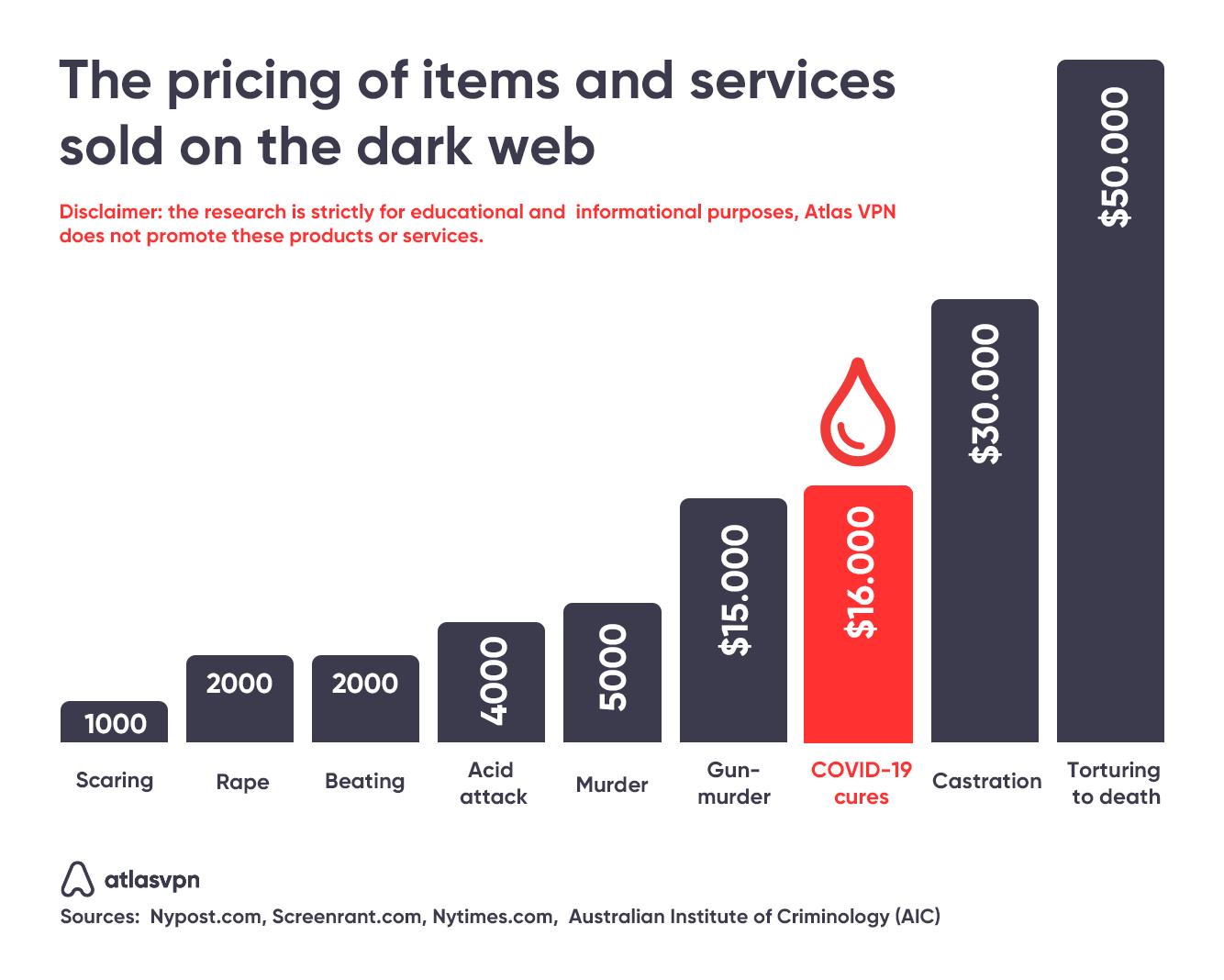darkweb-prices
