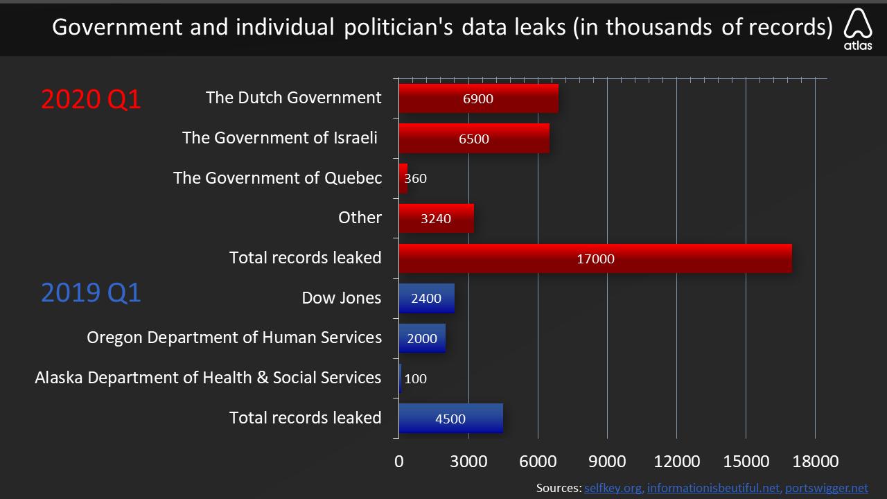 2020 q1 government data breaches chart