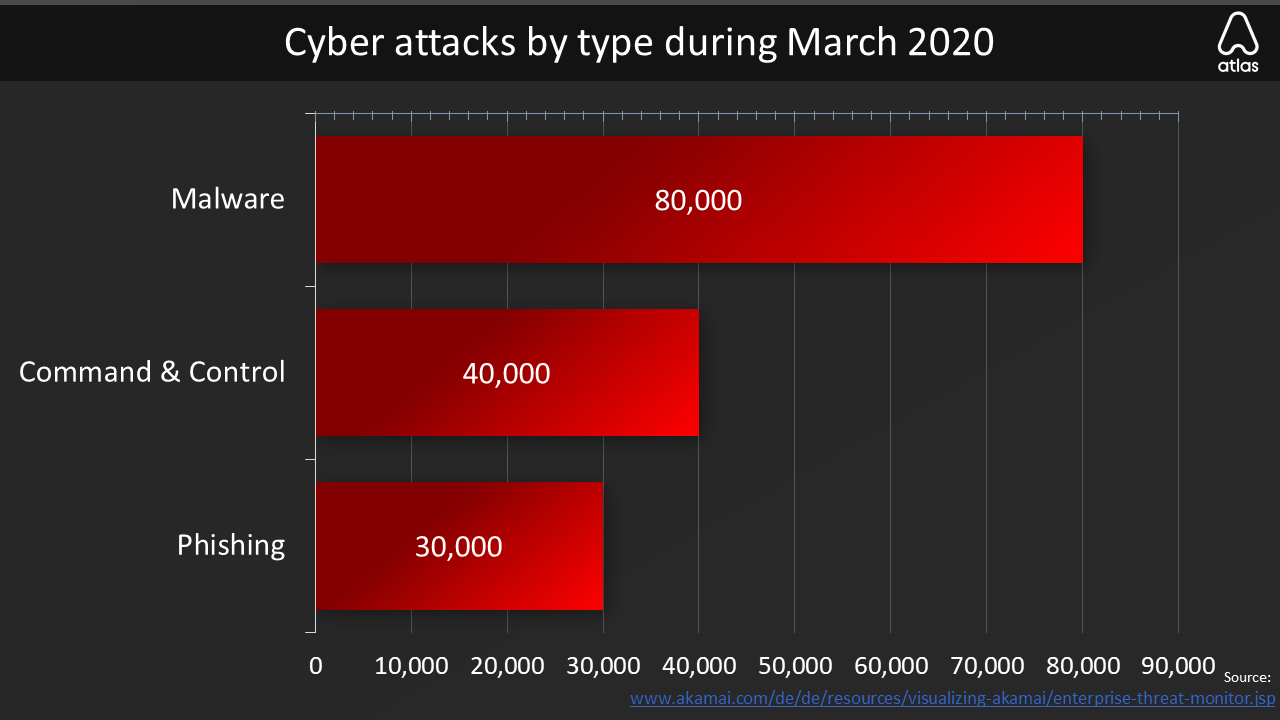 cyber attacks by type during march 2020 chart